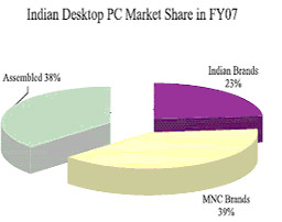 Indian Desktop PC Market Share