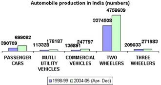 Indian Automobile Production