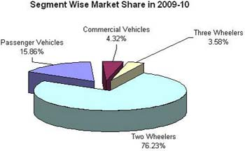 Indian Automobile Market Capitalization