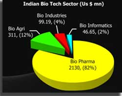 Indian Bio Tech Sector