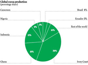 Global Cocoa Production