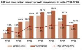Growth of Construction industry