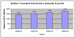 Indian Consumer Electronic Exports