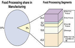 Food processing share in manufacturing