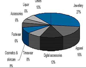 Domestic export of jewellery