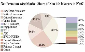 Market Share regarding insurance