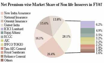 Market Share regarding insurance