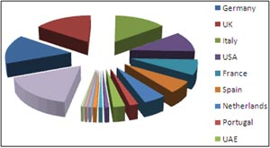 Chart for leather industry