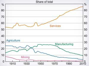 Employment by mining industry