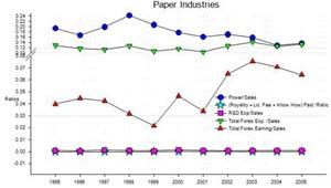 Paper Industries sales ratio