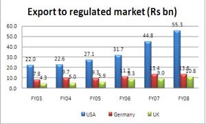 Export to regulated market
