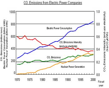 Emissions from Electric Power Companies