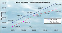 Trend of Receipts & expenditure on railways