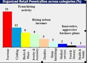 Organized Retail Penetration Across Catagories