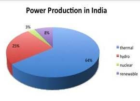 Power Production of India