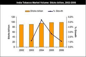 Indian Tobacco Market Volume