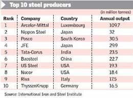 Top 10 Leading Steel Plants