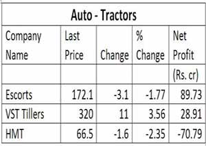 Indian Stock Market for Tractor