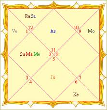 oldest astrology in india