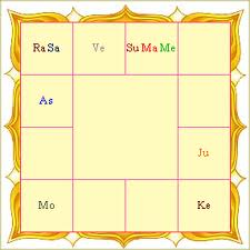 Indian astrology astrology in india vedic astrology astrology india south indian ccuart Choice Image